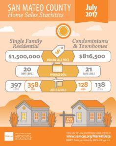 Redwood City Sales Stats